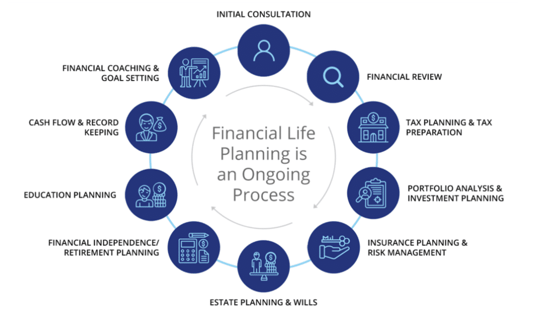 Financial Planning for individuals and families