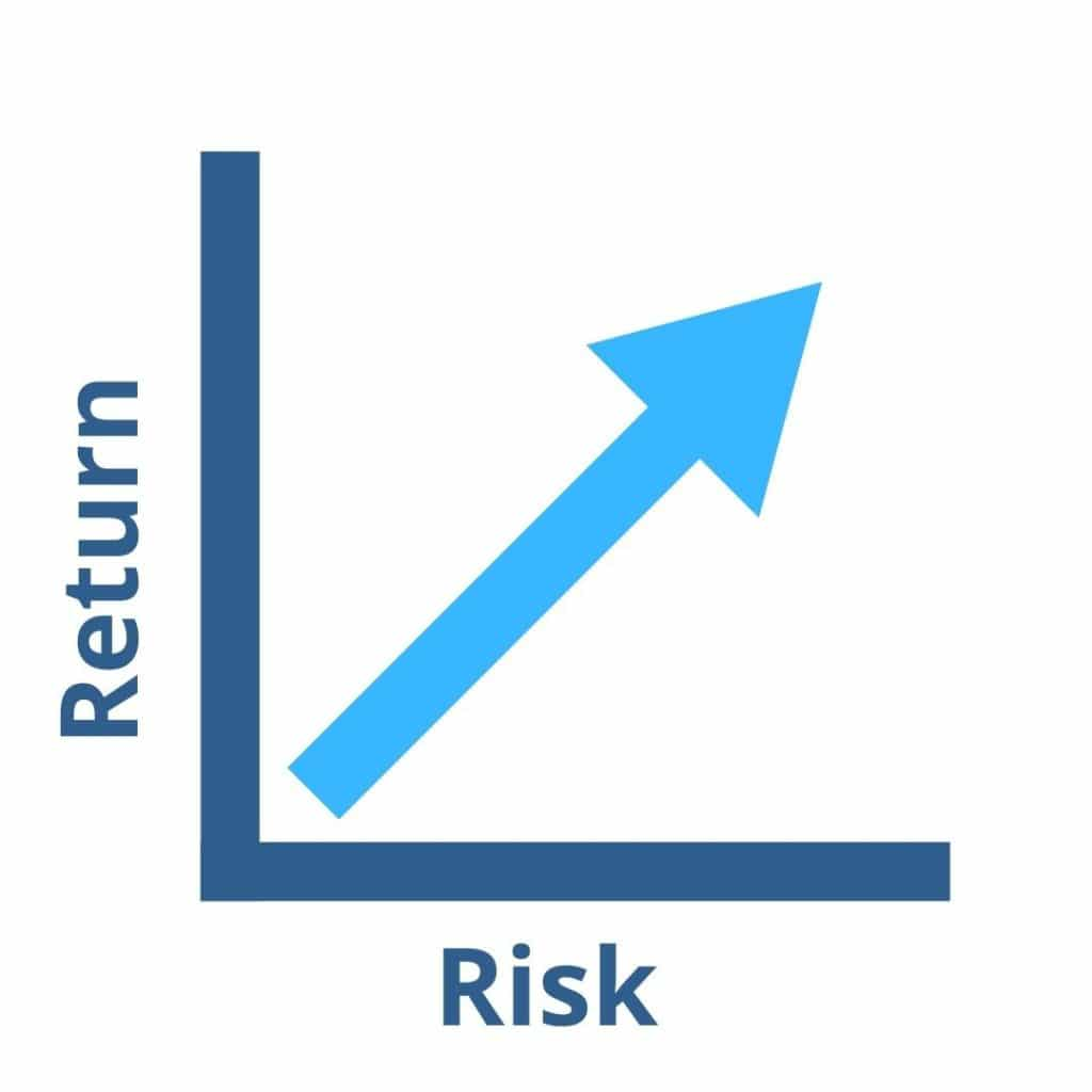 A graph showing the positive relationship of Risk vs Return